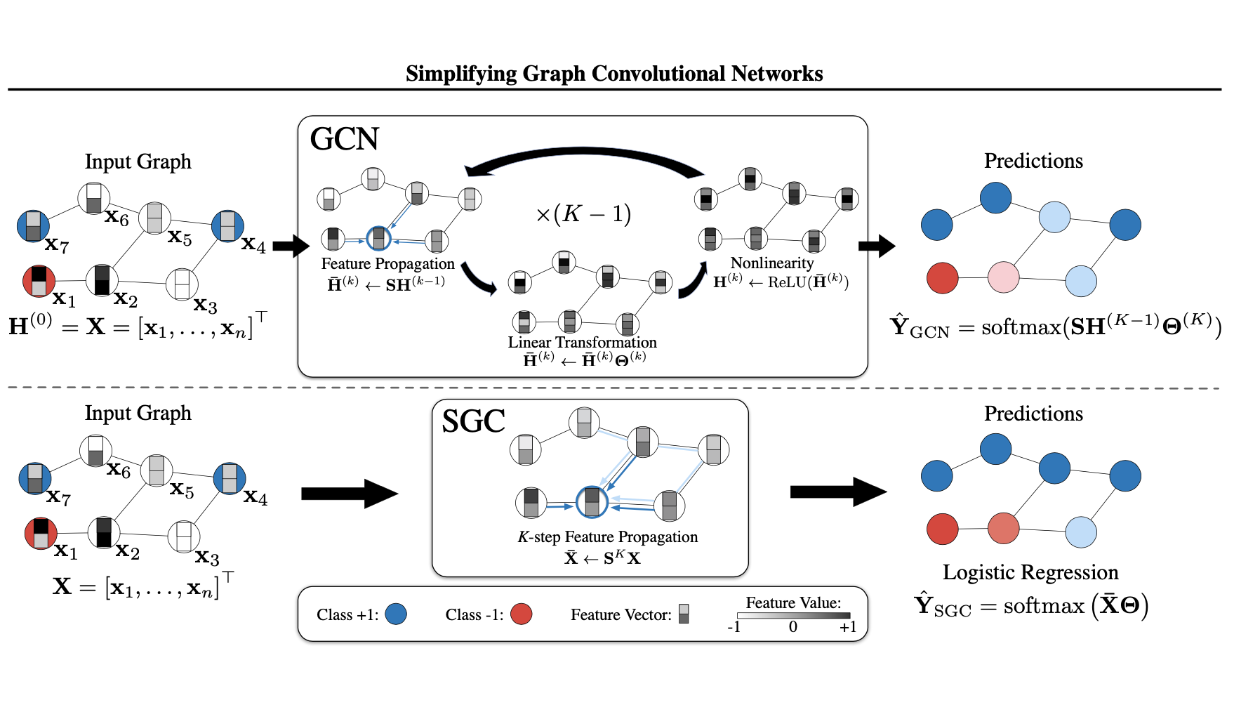 Simplifying Graph Convolutional Networks