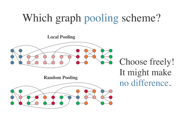 Rethinking pooling in graph neural networks